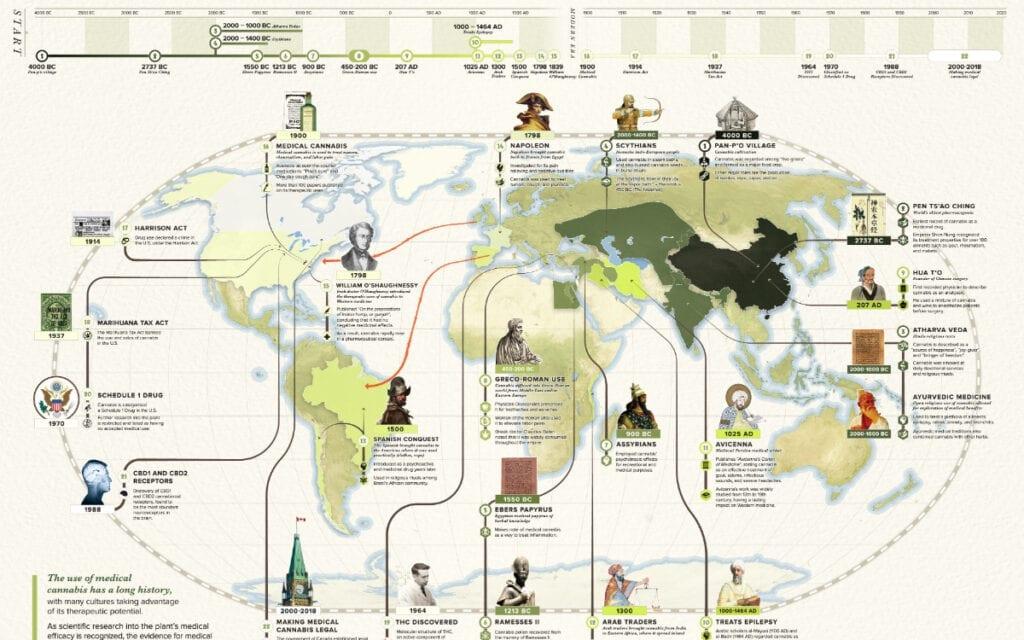 History 6,000 Years of Hemp